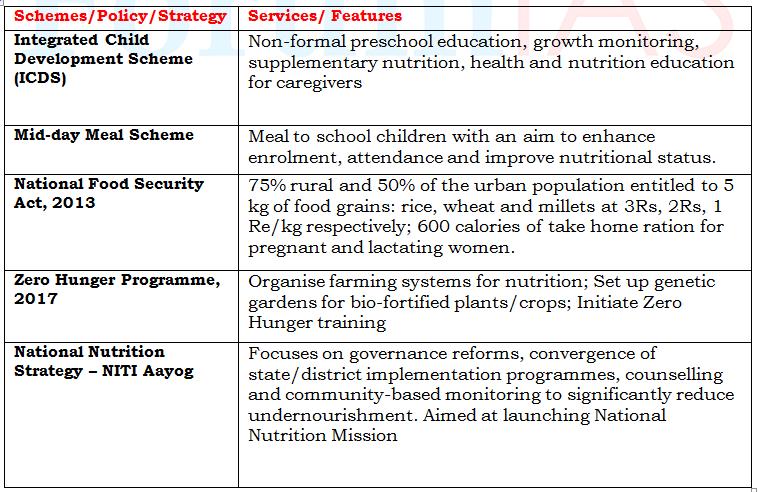 India's Malnutrition Challenge