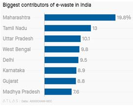 E-Waste Management in India- An Overview