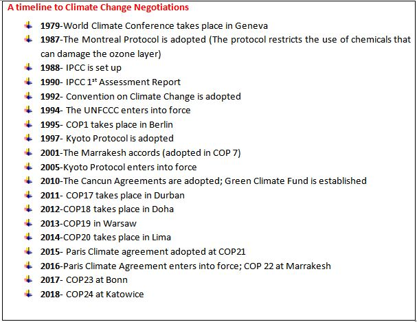 From Kyoto Protocol To Paris Agreement Challenges With Climate