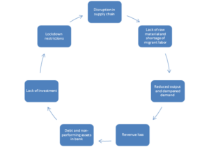 Figure 1- Vicious cycle of COVID's impact on economy