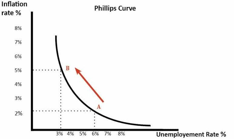 Phillips-curve