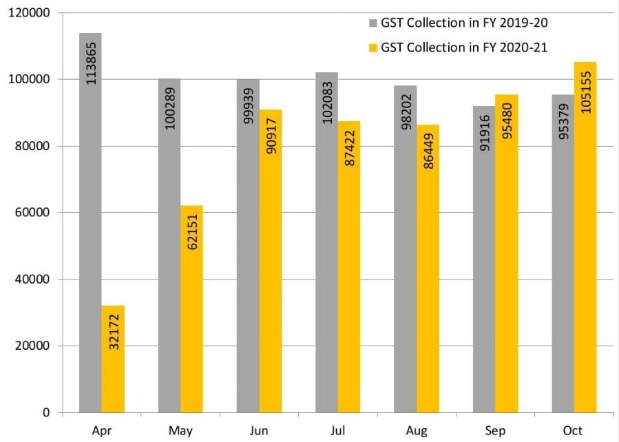 gst-collection-in-fy-2019-20