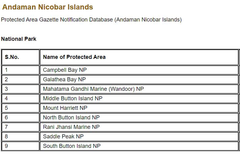 Andaman Nikobar Islands