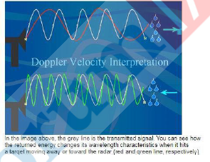 DOPPLER VELOCITY INTERPRETATION