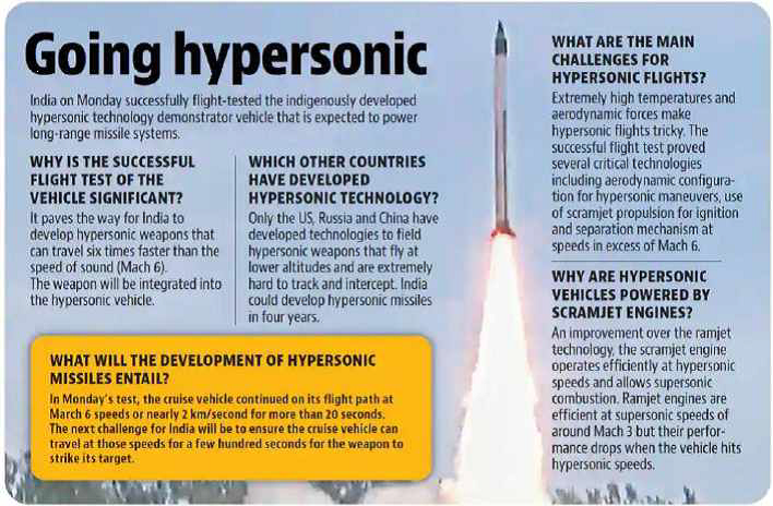 Going Hypersonic