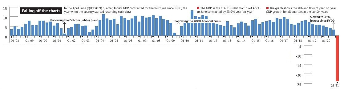 India GDP data