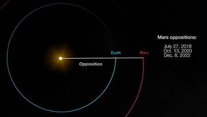 MARS OPPOSITIONS