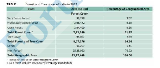 Forest and Tree Cover of India