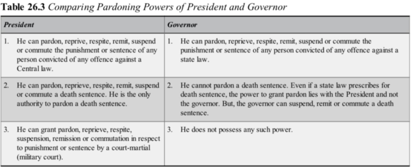 Pardoning Powers of President and Governor