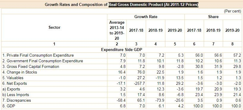 Private final consumption expenditure