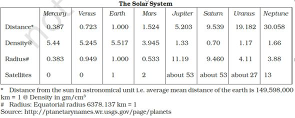 the solor system report
