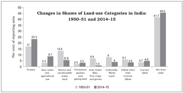 Changing in Shares of Lands