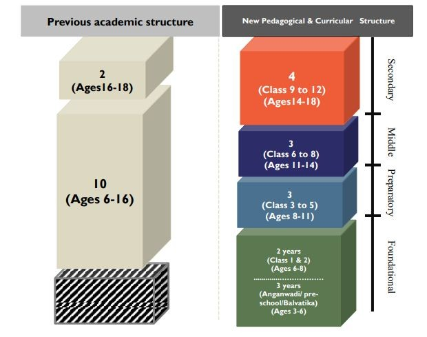 PREVIOUS ACADEMIC STRUCTURE
