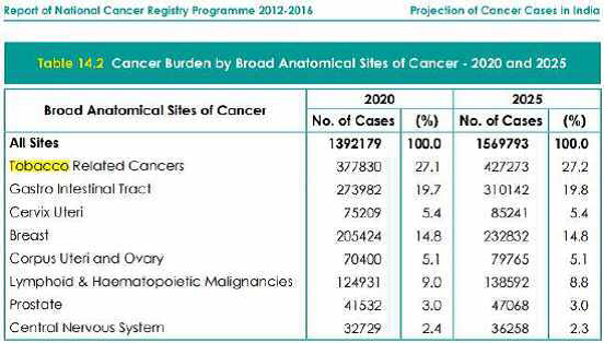 Report of national cancer
