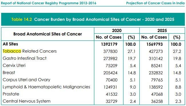 cancer burden