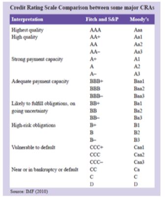CREDIT RATING SCALE COMPARISON