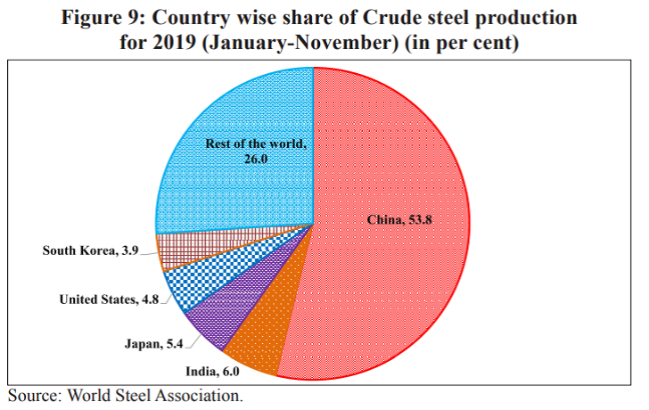 Crude Steel Production