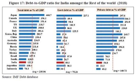 GDP RATIO
