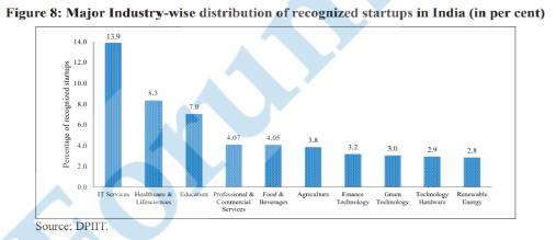 Major Industry Wise distribution
