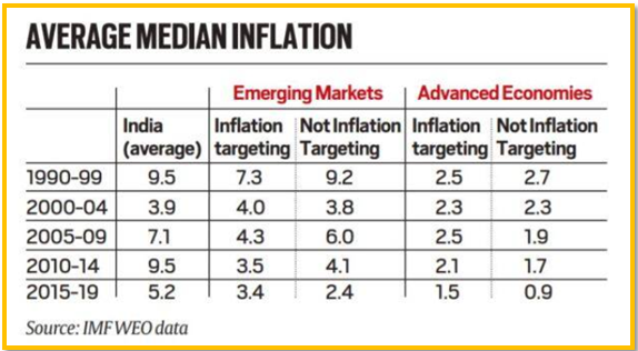 average median inflation